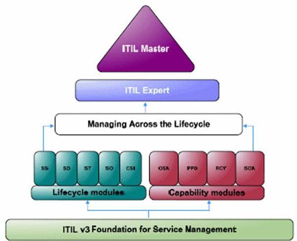 ITIL Foundation认证培训的课程目标是什么