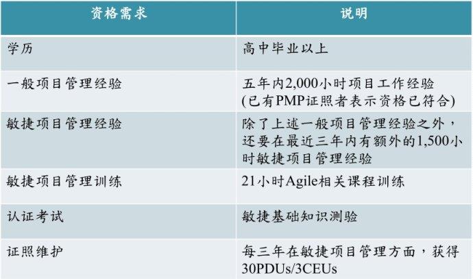 参加PMI-ACP认证需要满足的条件是什么