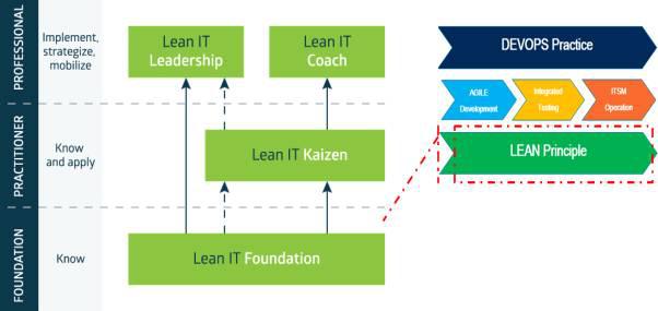 Lean IT的认证体系-Lean IT培训机构,艾威Lean IT培训