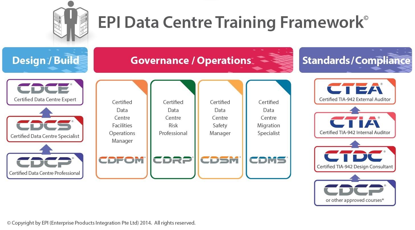 什么是CDCP数据中心认证