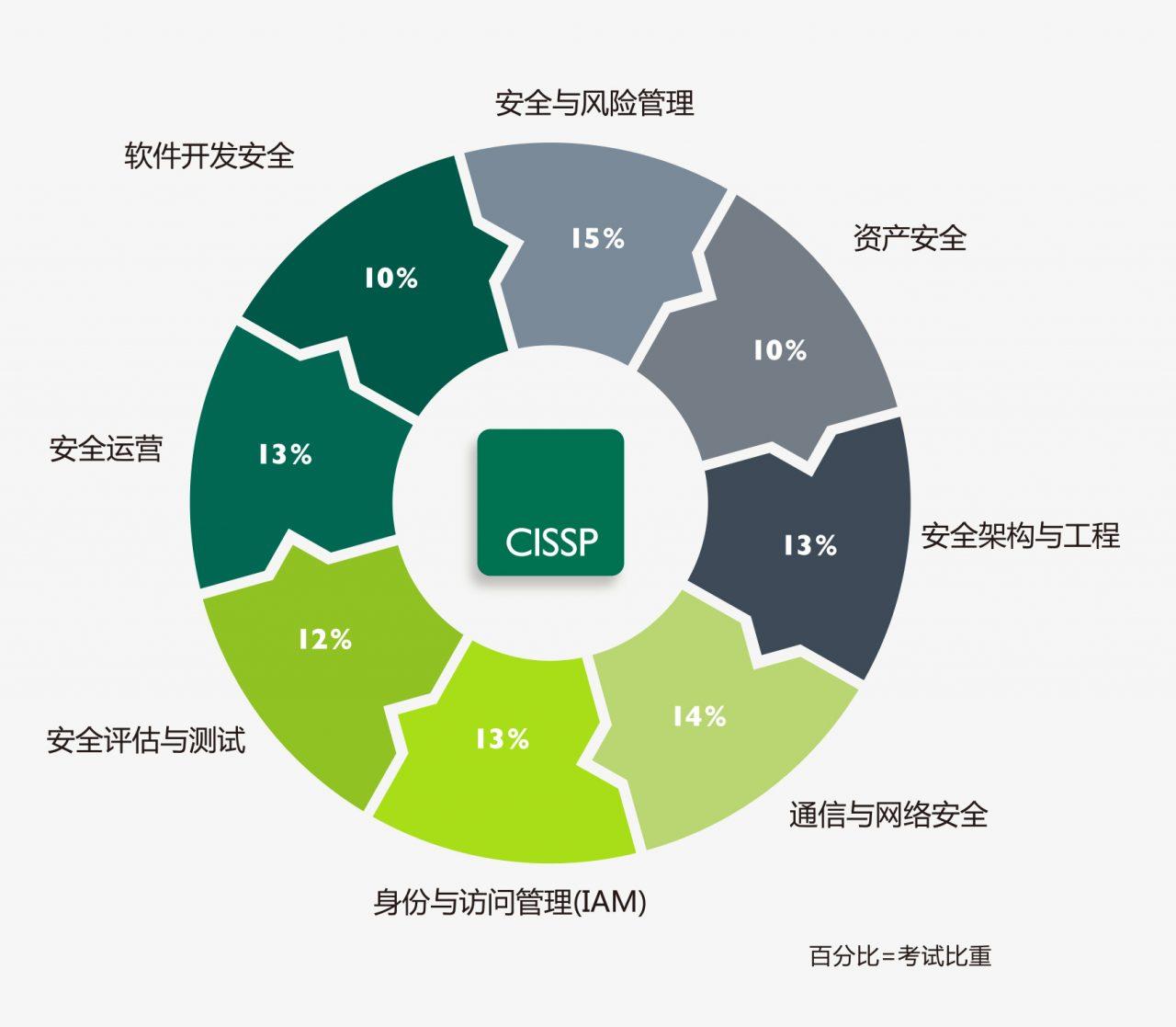 CISSP 信息网络安全专家(10/21班) -- 第3张