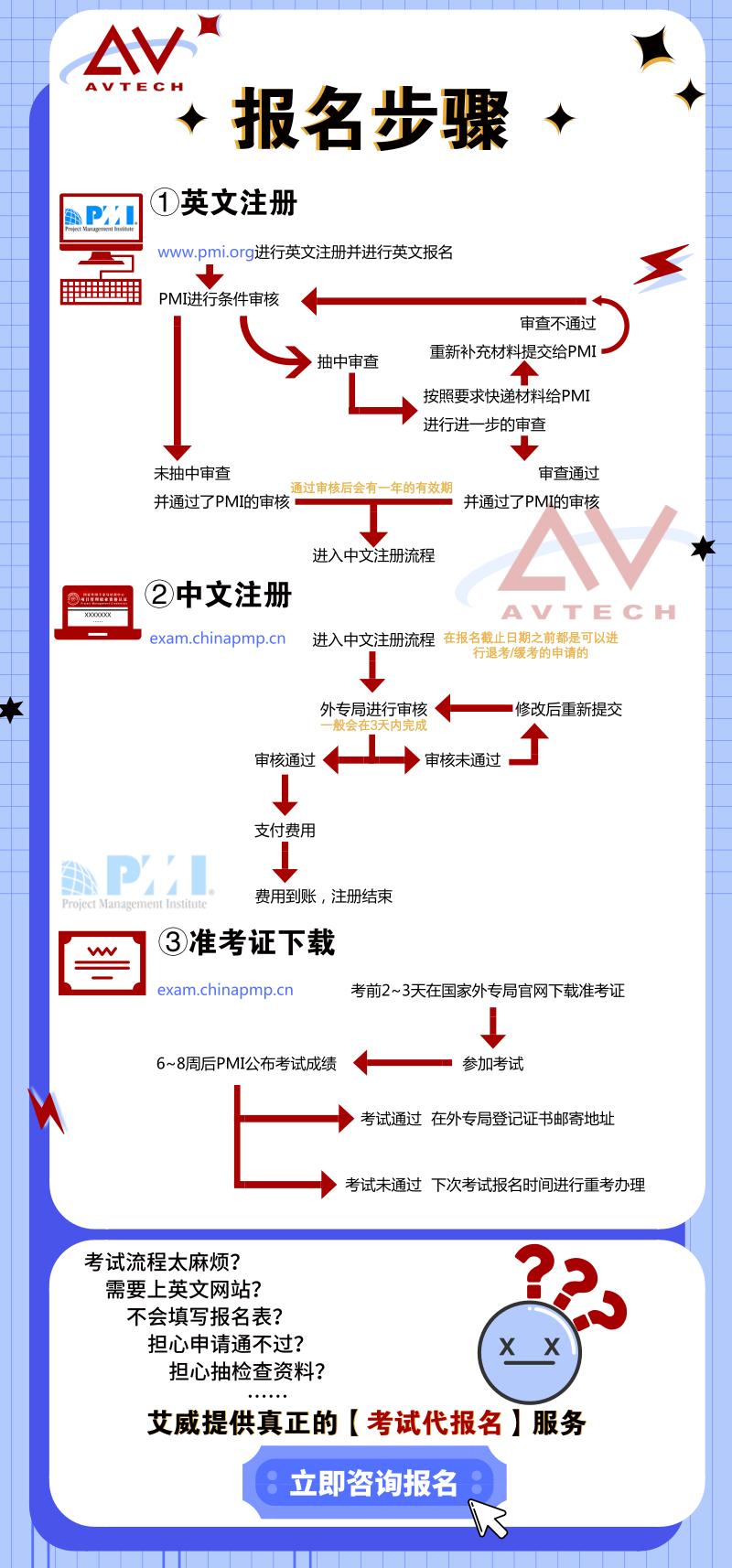 PMP认证流程是怎样的?