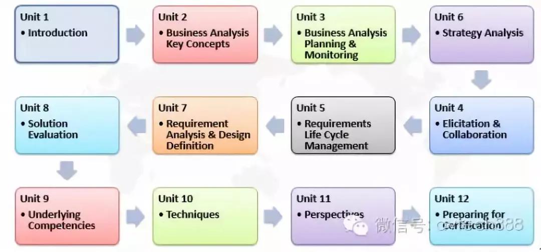 CBAP3.0 商业分析师认证(11/26-11/29班) -- 第3张