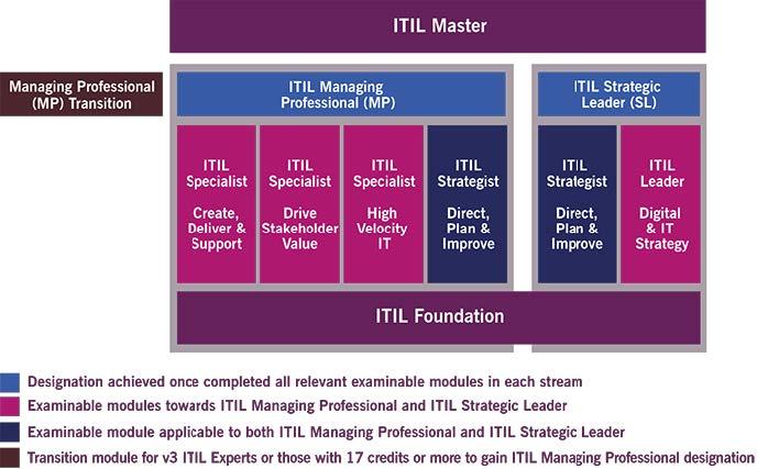 ITIL 4 升级大揭秘,你关心的问题都全了! -- 第1张