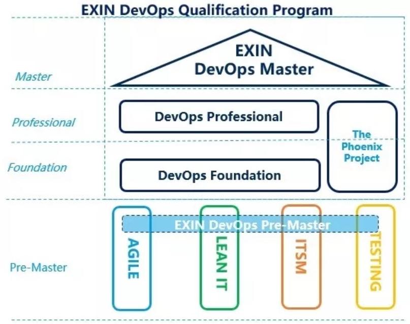 DevOps需要认证吗? -- 第1张