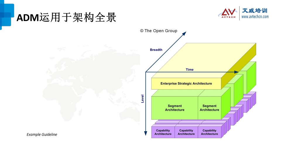 浅谈TOGAF架构开发方法(ADM)之技术架构阶段 -- 第1张