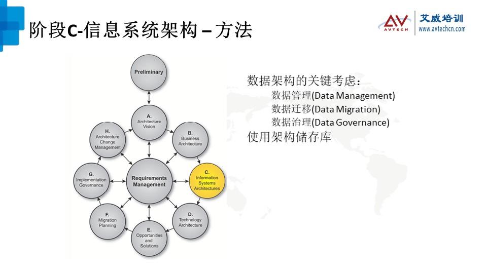 浅谈TOGAF架构开发方法(ADM)之技术架构阶段 -- 第11张