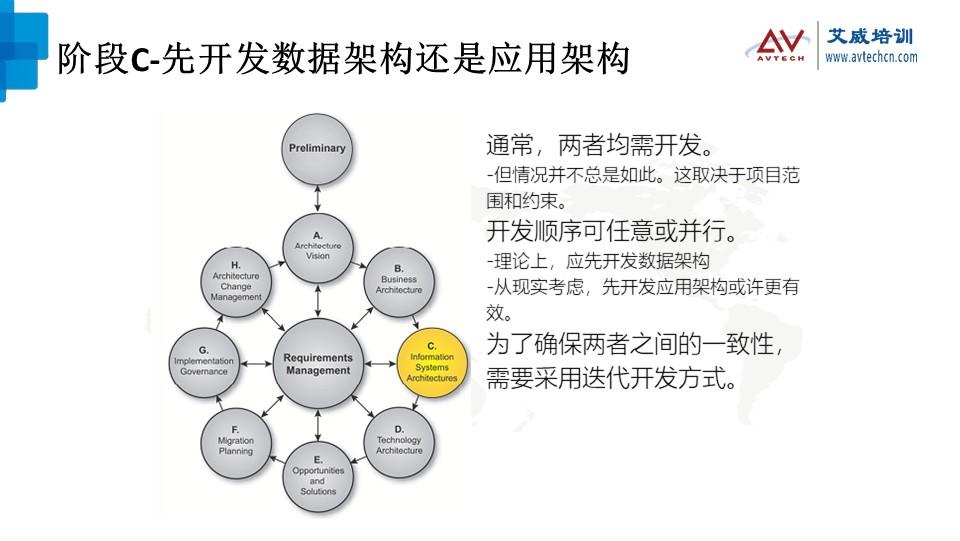 浅谈TOGAF架构开发方法(ADM)之技术架构阶段 -- 第12张