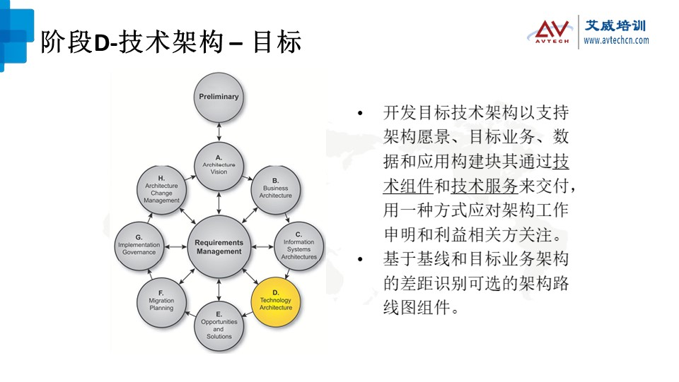浅谈TOGAF架构开发方法(ADM)之技术架构阶段 -- 第13张