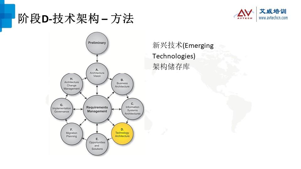 浅谈TOGAF架构开发方法(ADM)之技术架构阶段 -- 第14张