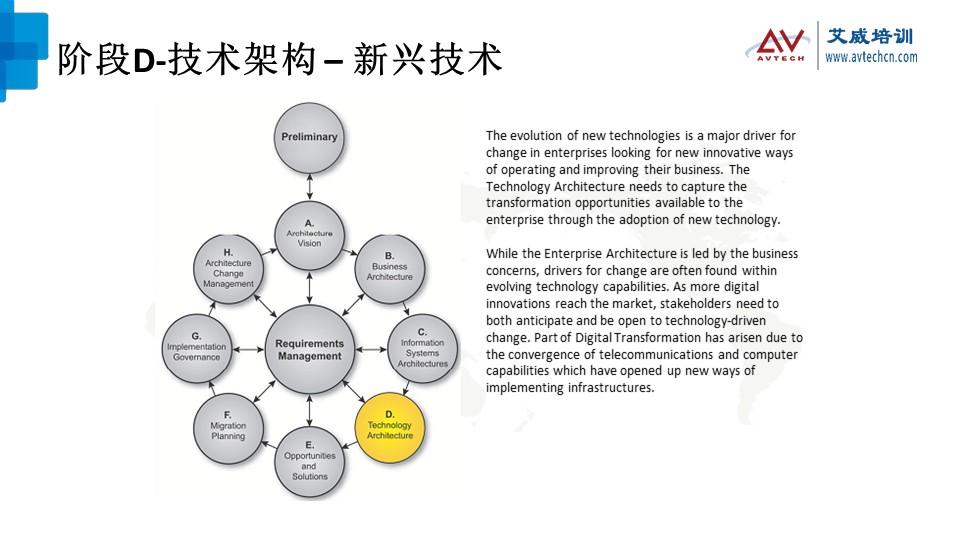 浅谈TOGAF架构开发方法(ADM)之技术架构阶段 -- 第15张