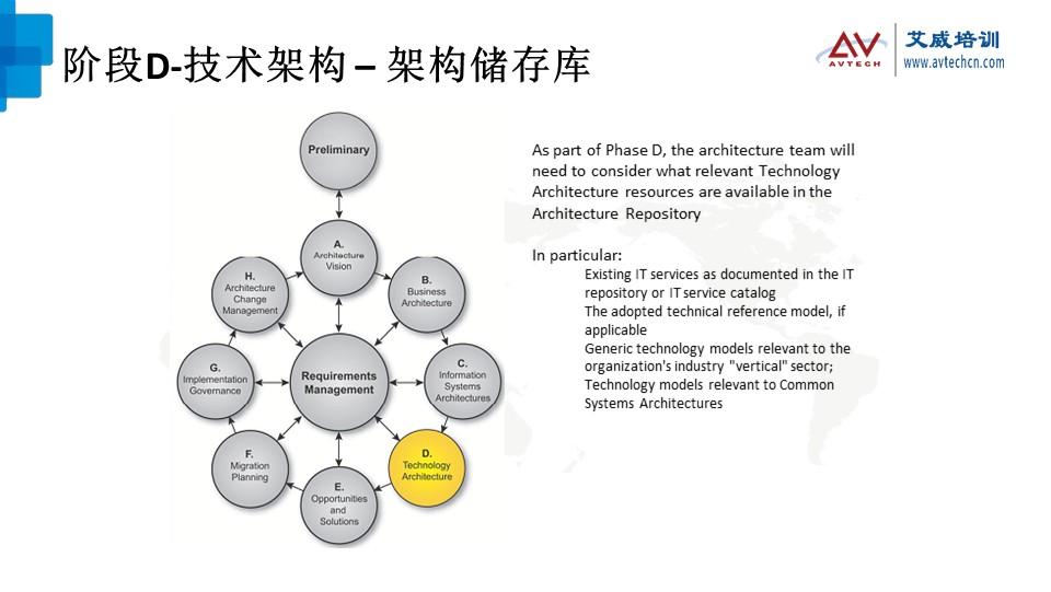 浅谈TOGAF架构开发方法(ADM)之技术架构阶段 -- 第16张