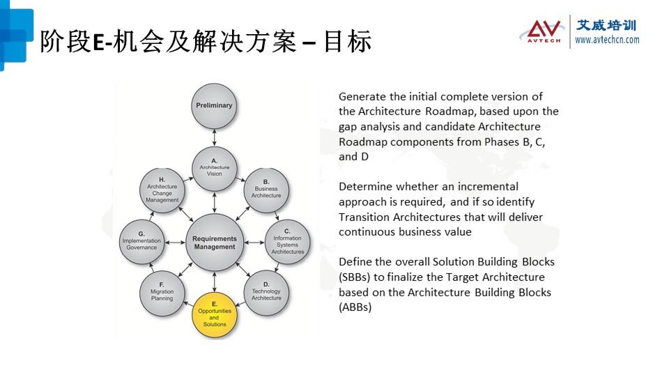 浅谈TOGAF架构开发方法(ADM)之技术架构阶段 -- 第17张