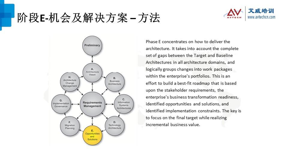 浅谈TOGAF架构开发方法(ADM)之技术架构阶段 -- 第18张