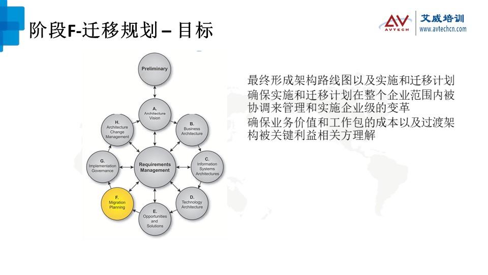 浅谈TOGAF架构开发方法(ADM)之技术架构阶段 -- 第19张