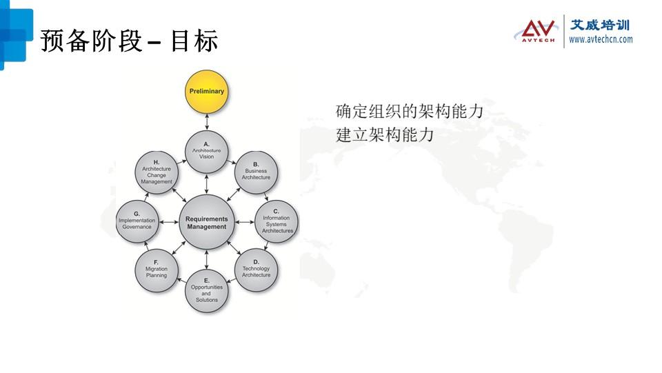 浅谈TOGAF架构开发方法(ADM)之技术架构阶段 -- 第2张