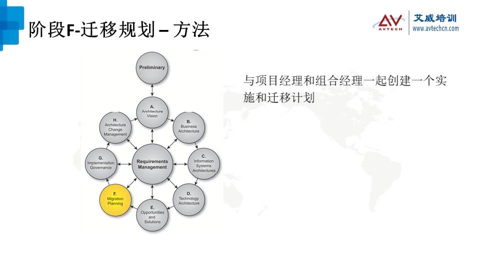 浅谈TOGAF架构开发方法(ADM)之技术架构阶段 -- 第20张