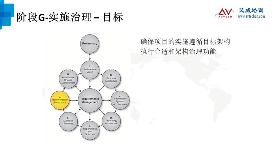 浅谈TOGAF架构开发方法(ADM)之技术架构阶段 -- 第21张