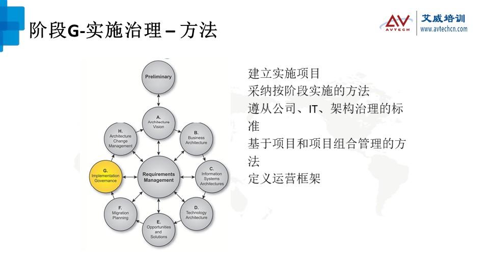 浅谈TOGAF架构开发方法(ADM)之技术架构阶段 -- 第22张