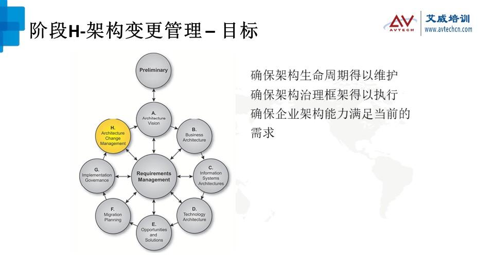 浅谈TOGAF架构开发方法(ADM)之技术架构阶段 -- 第23张
