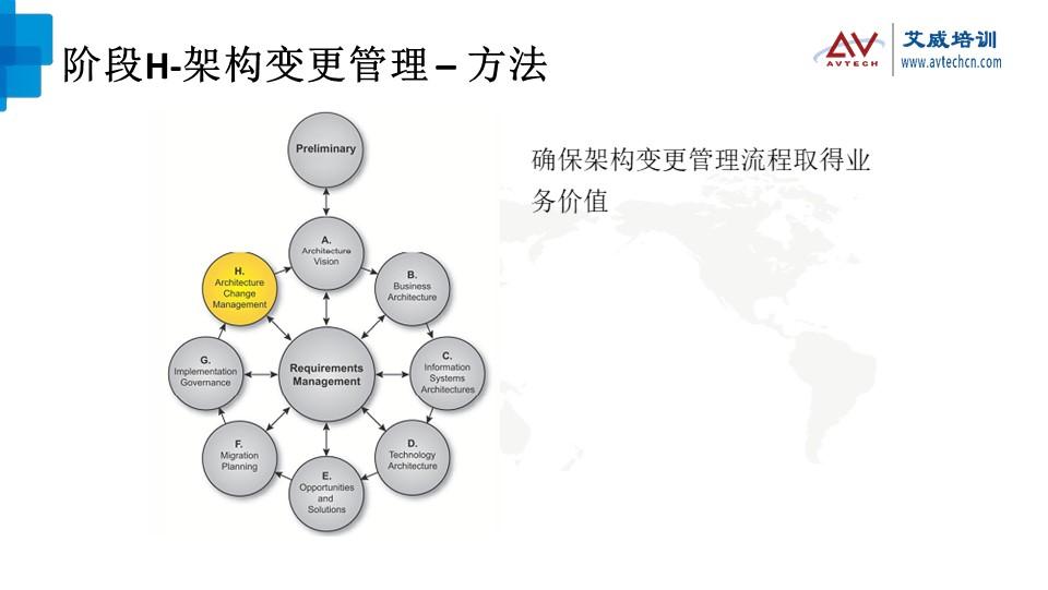 浅谈TOGAF架构开发方法(ADM)之技术架构阶段 -- 第24张