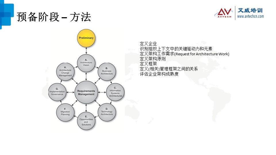 浅谈TOGAF架构开发方法(ADM)之技术架构阶段 -- 第3张