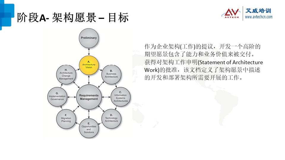 浅谈TOGAF架构开发方法(ADM)之技术架构阶段 -- 第4张