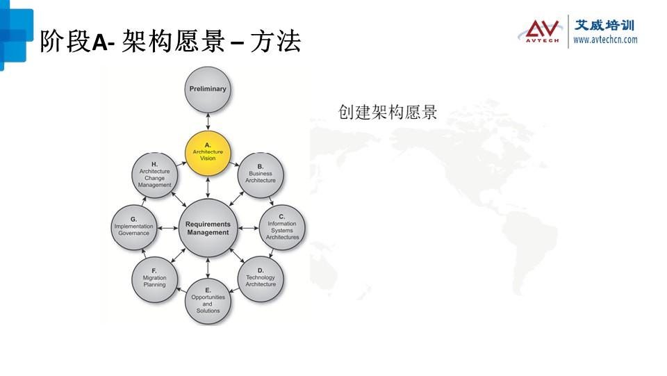 浅谈TOGAF架构开发方法(ADM)之技术架构阶段 -- 第5张