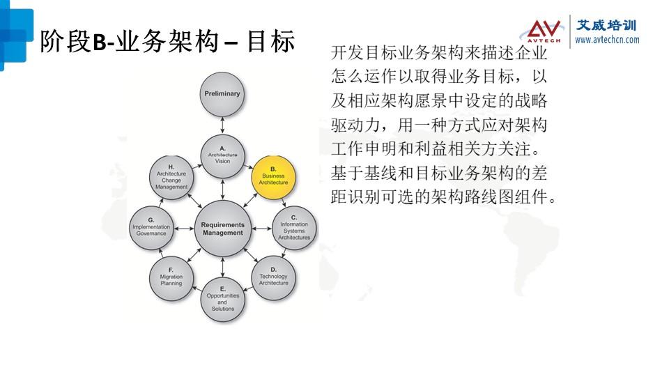 浅谈TOGAF架构开发方法(ADM)之技术架构阶段 -- 第6张