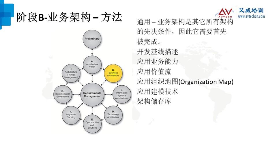 浅谈TOGAF架构开发方法(ADM)之技术架构阶段 -- 第7张