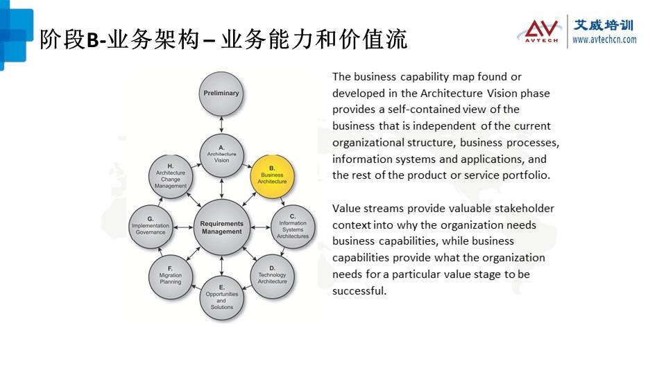 浅谈TOGAF架构开发方法(ADM)之技术架构阶段 -- 第8张