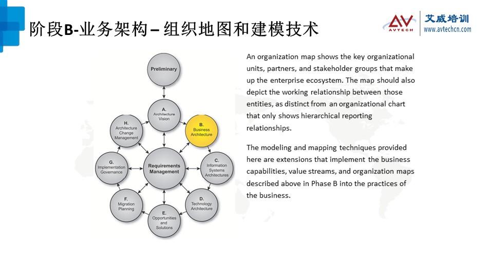 浅谈TOGAF架构开发方法(ADM)之技术架构阶段 -- 第9张