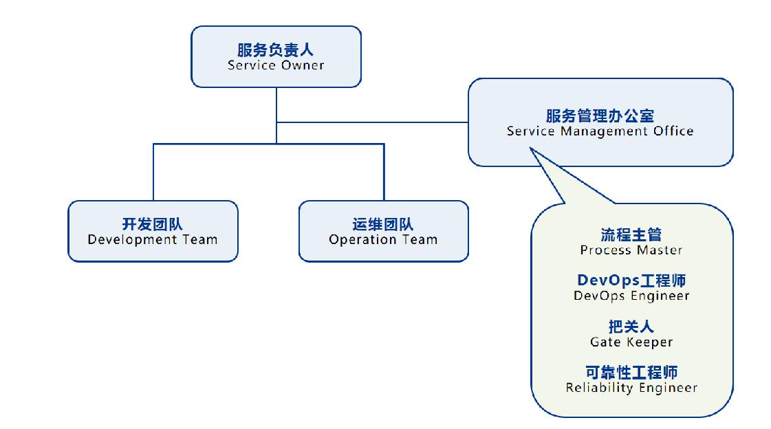 DevOps的组织架构? -- 第1张