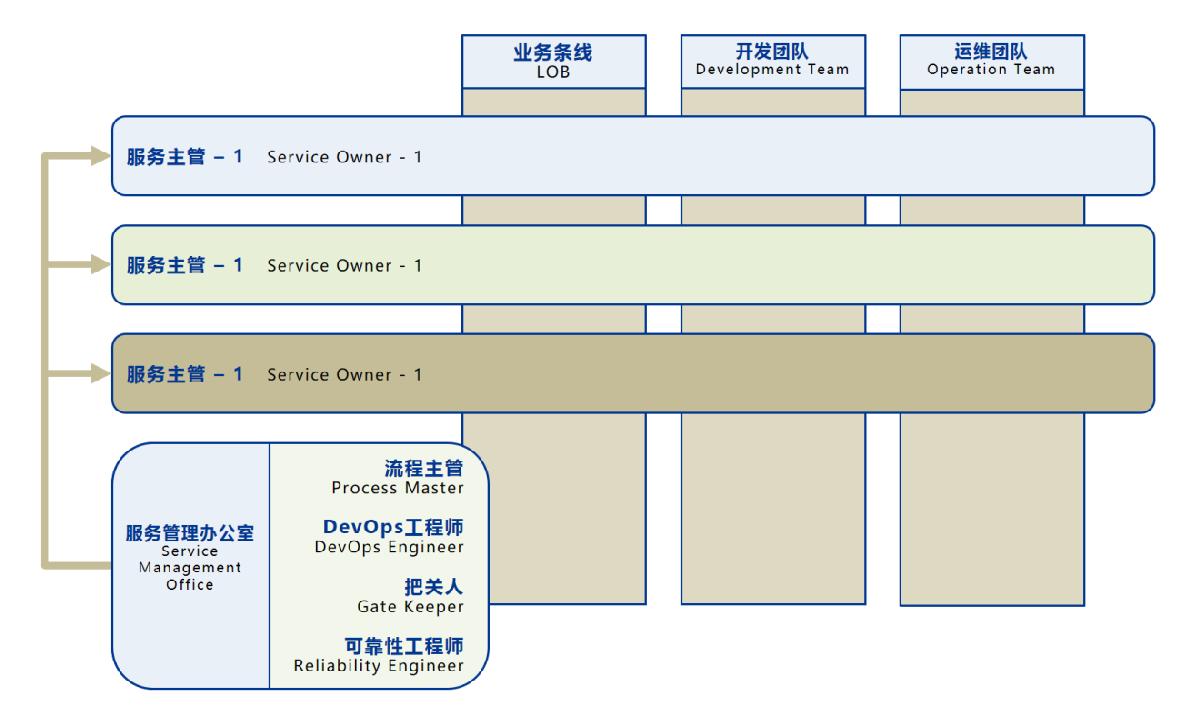 DevOps的组织架构? -- 第2张