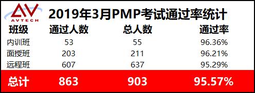 2019年3月-1903期艾威PMP通过率高达95.57%!功夫不负有心人! -- 第2张
