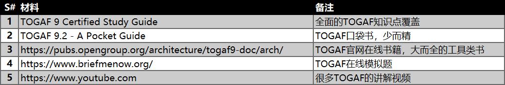 48小时备考TOGAF——Togaf备考经验分享 -- 第3张