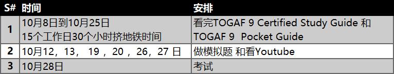 48小时备考TOGAF——Togaf备考经验分享 -- 第5张