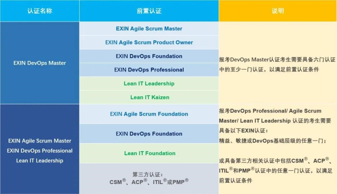 EXIN DevOps Master认证报考最新条件