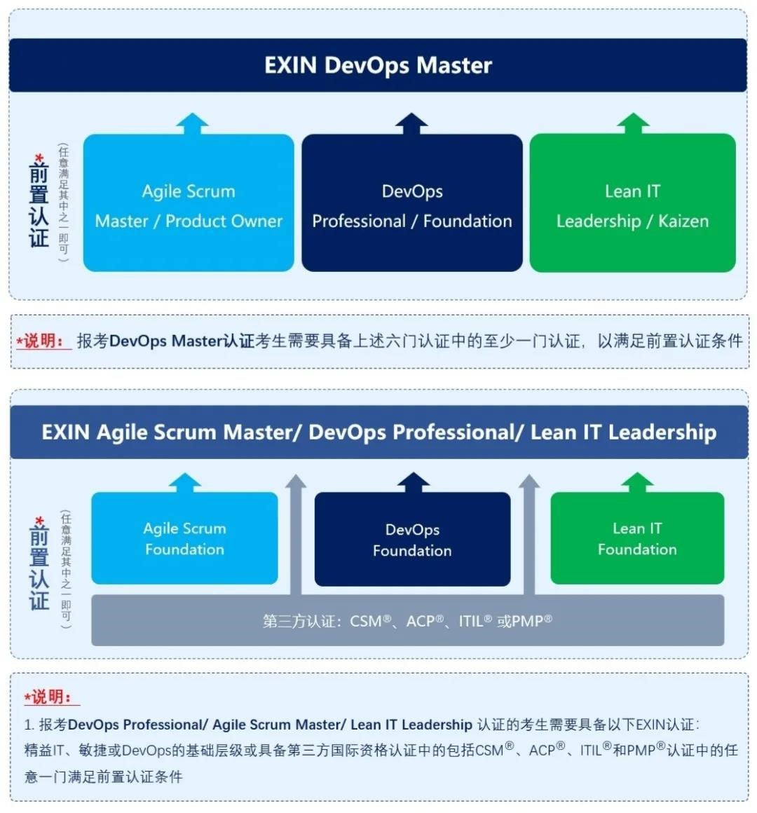 《EXIN DevOps、敏捷及精益中高级考试前置认证规则》正式发布 -- 第1张