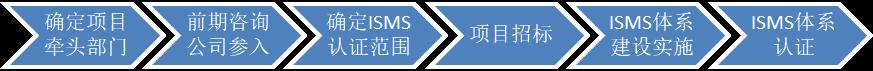 企业初次如何开展ISO27001认证(ISMS建设)项目?